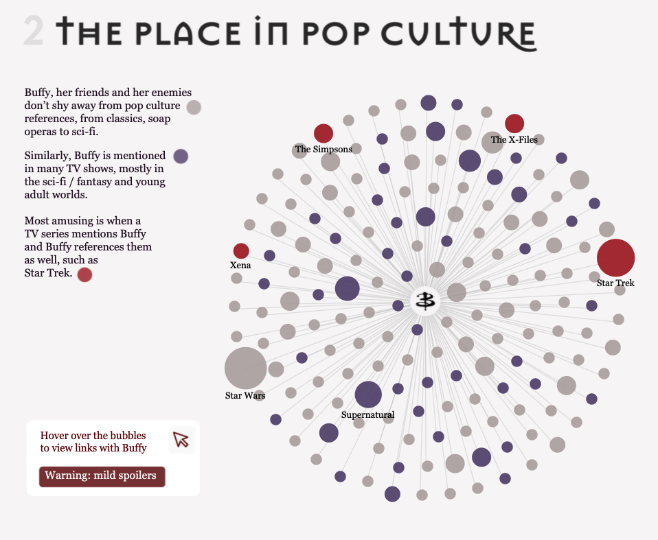 Close up of a network graph that places Buffy at the centre and shows connexions with pop culture. Three colours correspond to three types of connexion 1/ in grey: when Buffy refers to another TV series, movie or pop culture reference  2/ in blue, when Buffy is a pop culture reference in another TV series or a movie  3/ in red, when it's both: when Buffy mentions a pop culture reference and the same pop culture reference refers to Buffy. The graph shows it's the case with the X-files,  the Simpsons, Xena and Star Trek
