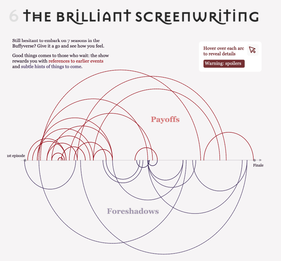 Close up of an arc diagram graph that aims at showing how Buffy is a show very well written. The show contains plenty of payoffs and foreshadows.